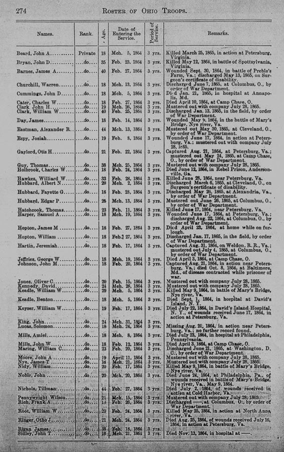 Roster of Ohio Troops p274