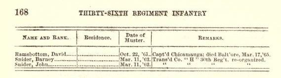 36th Indiana Infantry List
